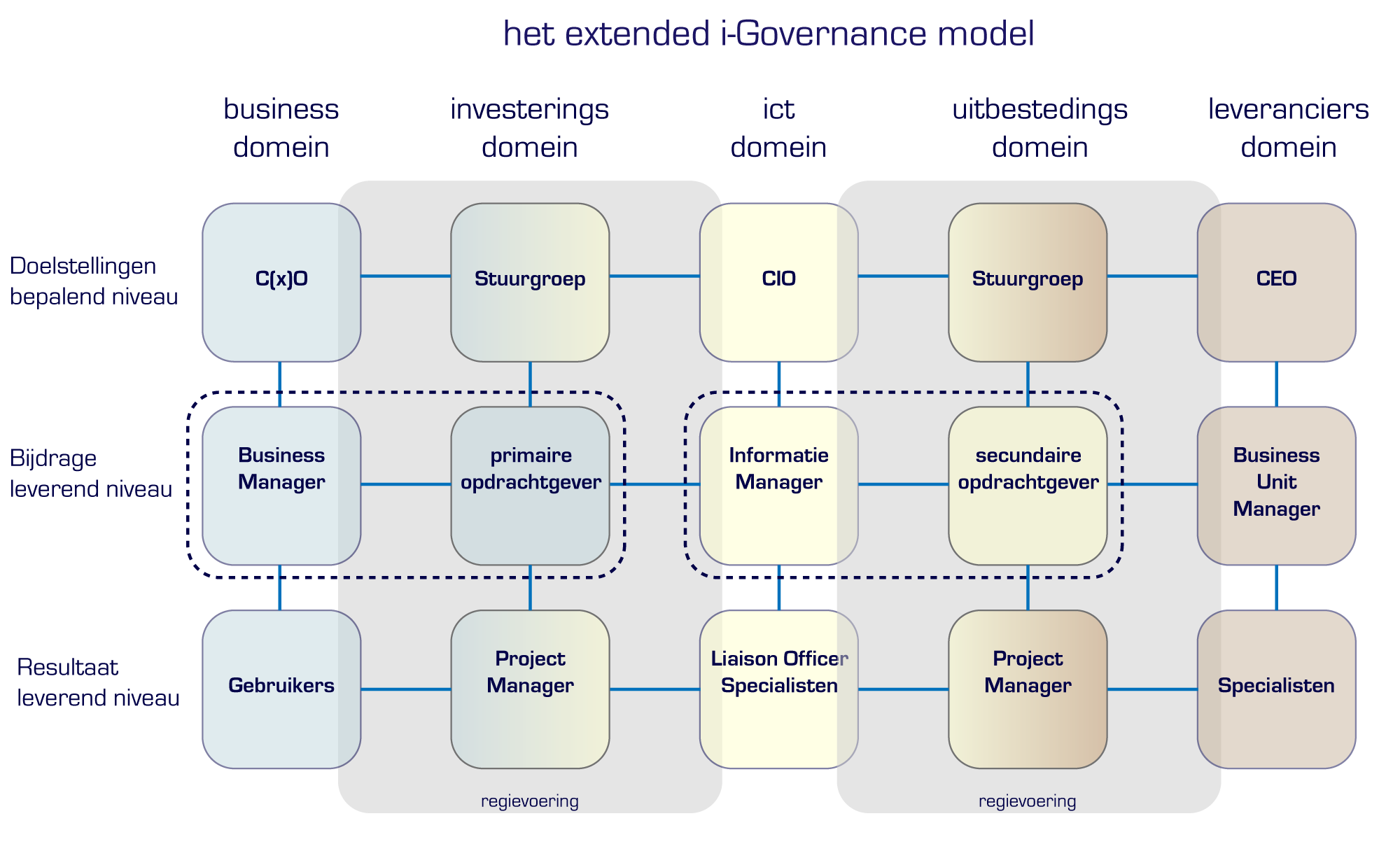 2 i-governance-extend