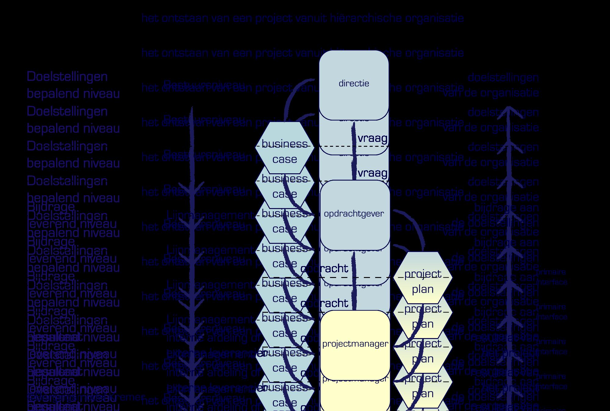 voorbeeld eenvoudig projectplan
