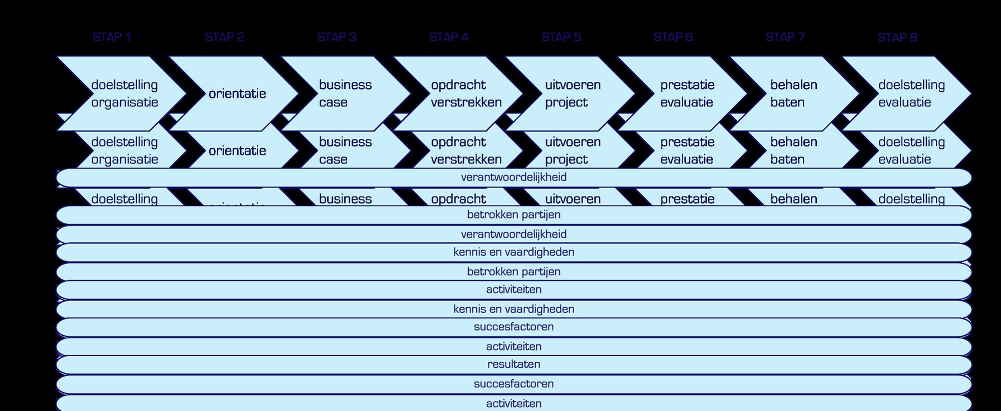 stappen projectplan Stappen Projectplan | gantinova