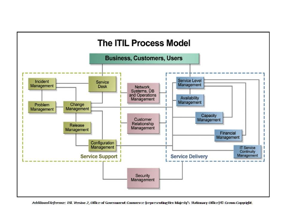 fig08 Itil-Process-1