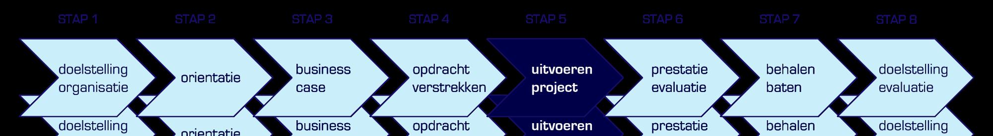 stappen projectplan stap 5: uitvoeren project