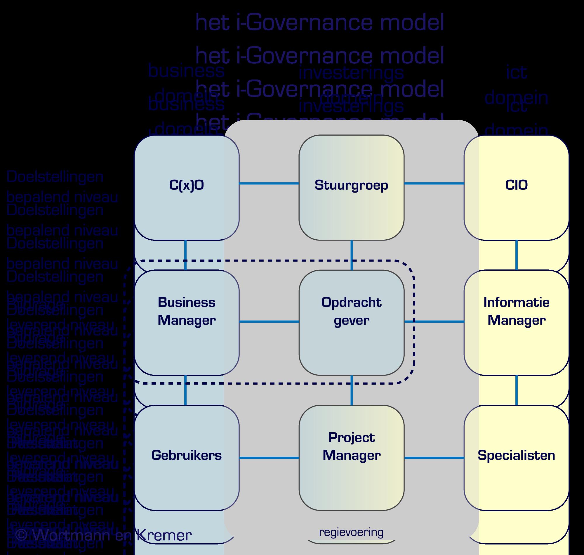 i-Governance
